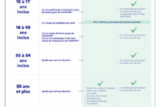 COVID-19 : Le point sur la vaccination